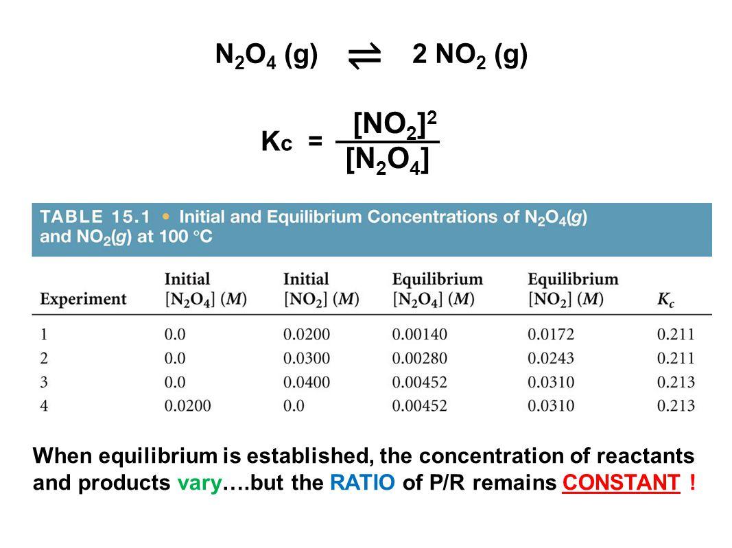 ⇌ [NO2]2 [N2O4] N2O4 (g) 2 NO2 (g) Kc =
